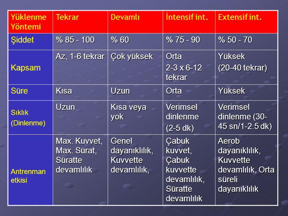 Verimsel dinlenme (30-45 sn/1-2.5 dk)