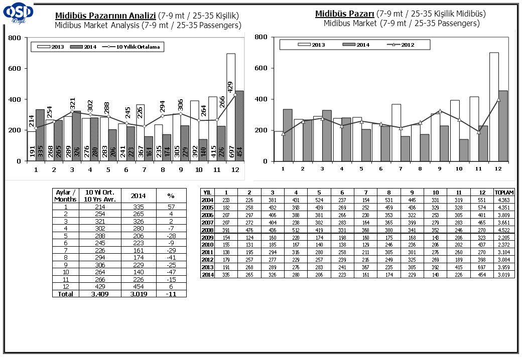 Midibüs Pazarının Analizi (7-9 mt / 25-35 Kişilik) Midibus Market Analysis (7-9 mt / 25-35 Passengers)