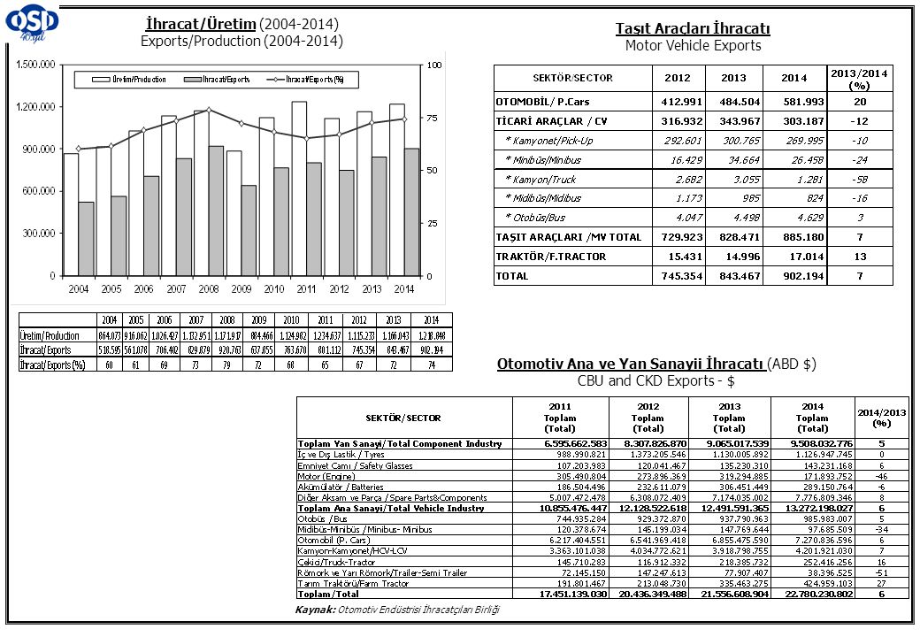İhracat/Üretim (2004-2014) Exports/Production (2004-2014)
