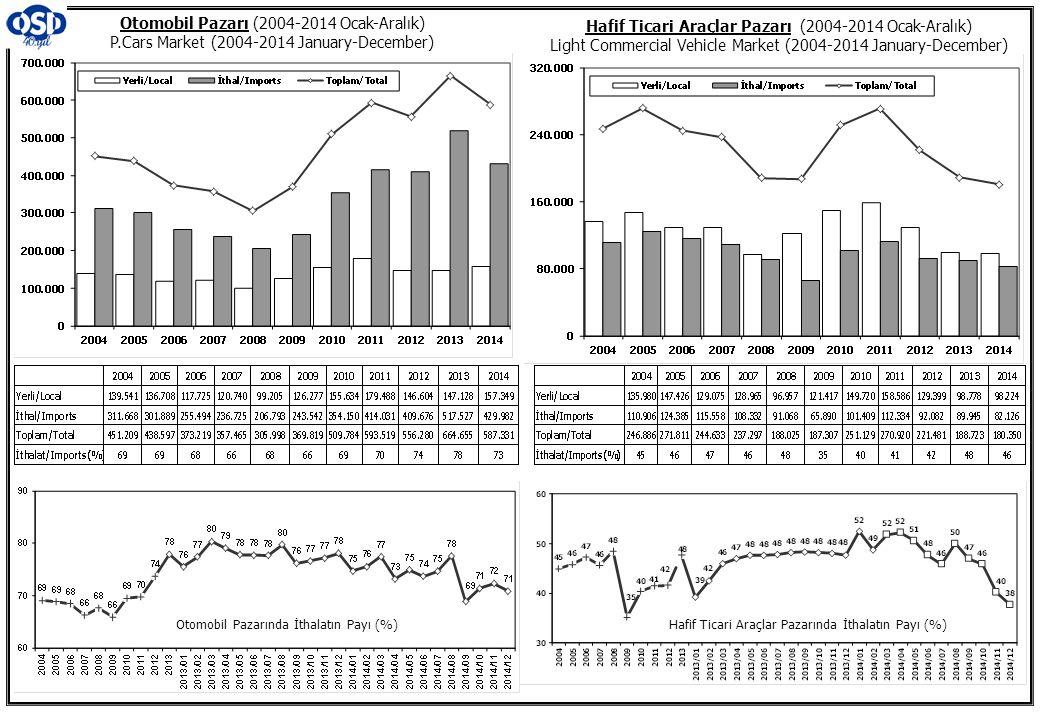Otomobil Pazarı (2004-2014 Ocak-Aralık) P