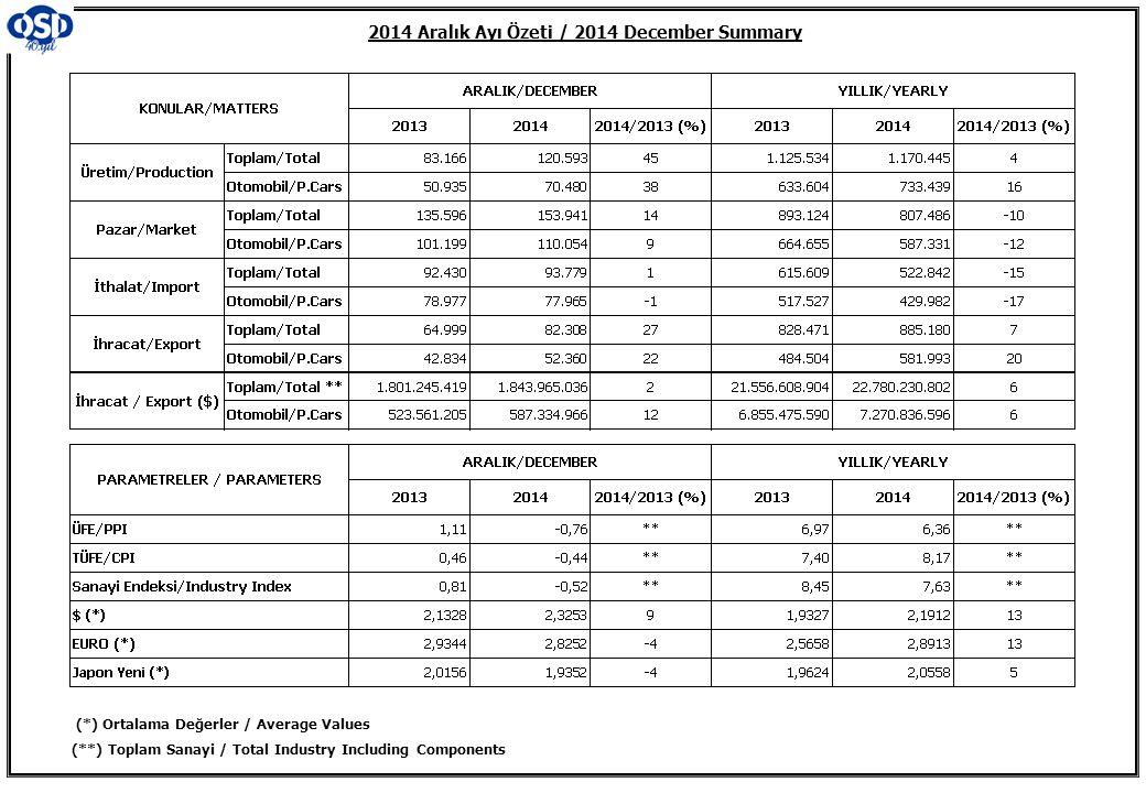 2014 Aralık Ayı Özeti / 2014 December Summary