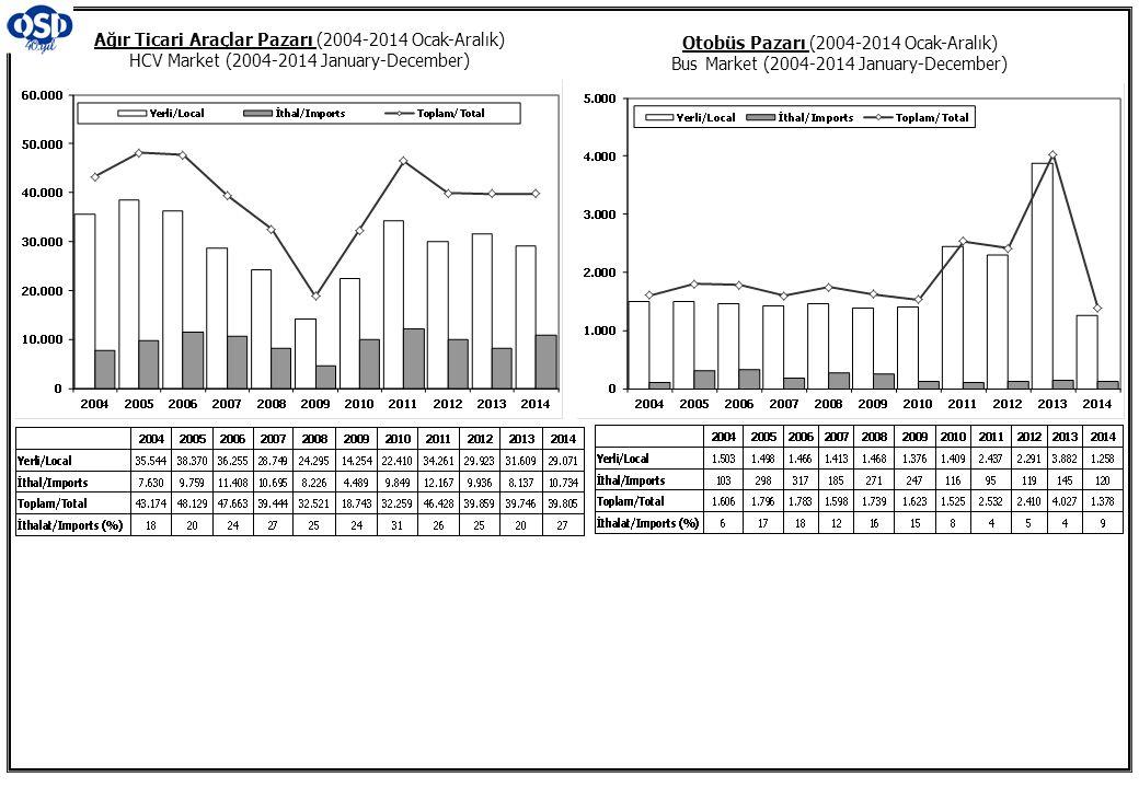 Ağır Ticari Araçlar Pazarı (2004-2014 Ocak-Aralık) HCV Market (2004-2014 January-December)
