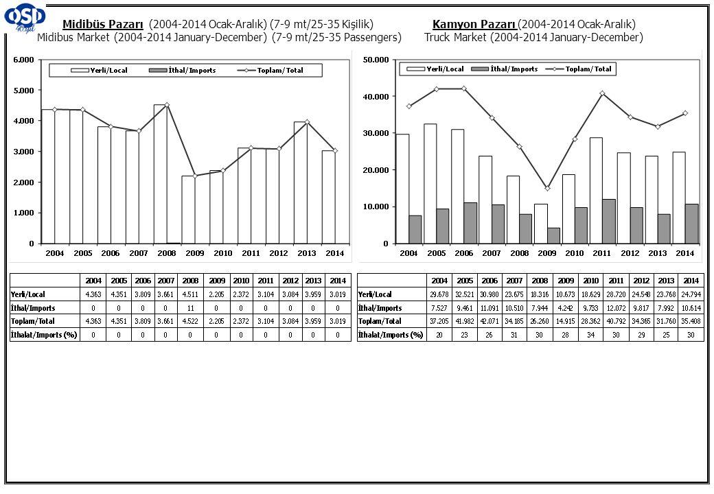 Midibüs Pazarı (2004-2014 Ocak-Aralık) (7-9 mt/25-35 Kişilik) Midibus Market (2004-2014 January-December) (7-9 mt/25-35 Passengers)