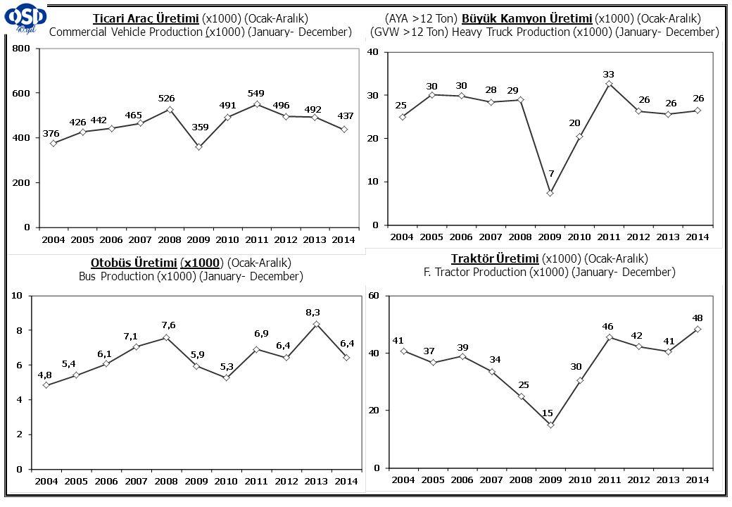 Ticari Araç Üretimi (x1000) (Ocak-Aralık) Commercial Vehicle Production (x1000) (January- December)
