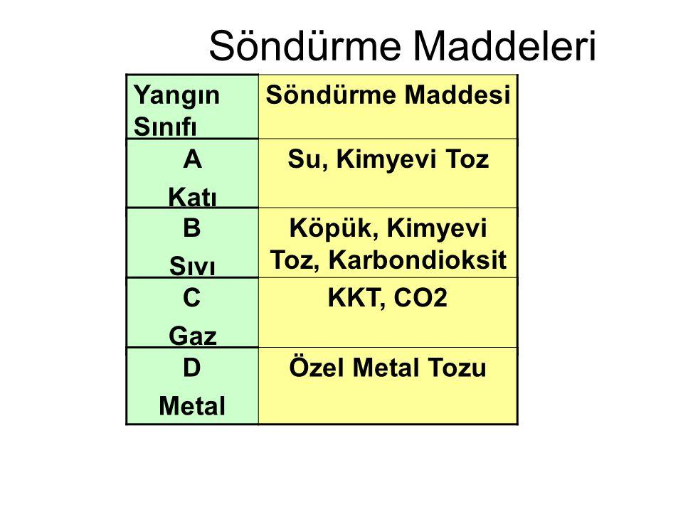 Köpük, Kimyevi Toz, Karbondioksit