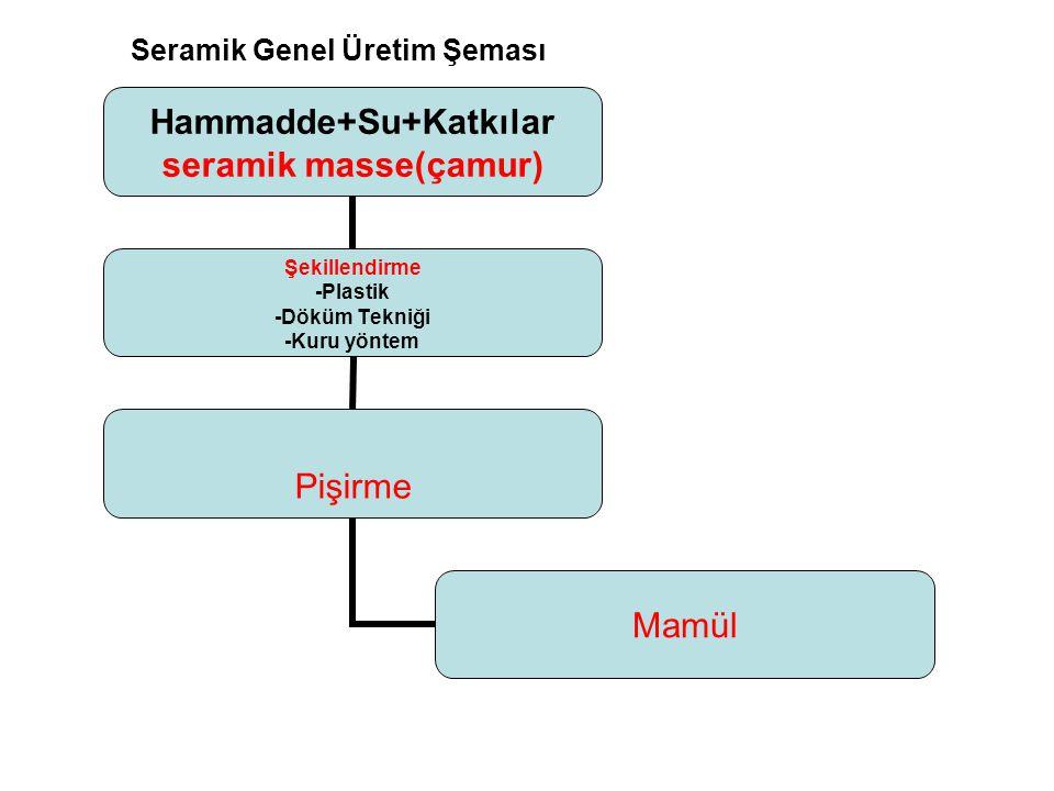 Seramik Genel Üretim Şeması