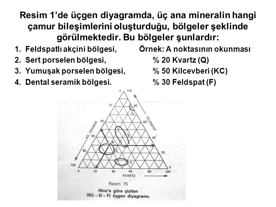 Resim 1'de üçgen diyagramda, üç ana mineralin hangi çamur bileşimlerini oluşturduğu, bölgeler şeklinde görülmektedir. Bu bölgeler şunlardır: