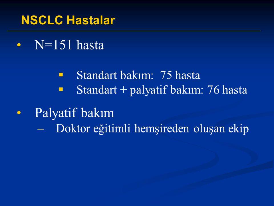 N=151 hasta Palyatif bakım NSCLC Hastalar Standart bakım: 75 hasta