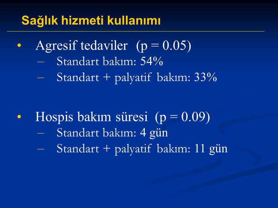 Agresif tedaviler (p = 0.05)