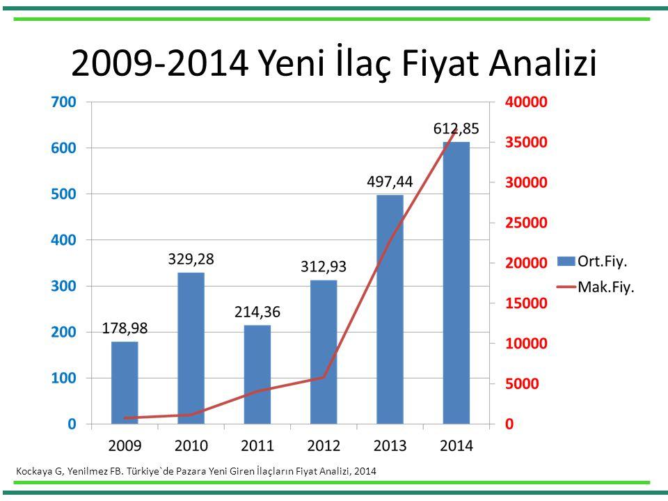 2009-2014 Yeni İlaç Fiyat Analizi