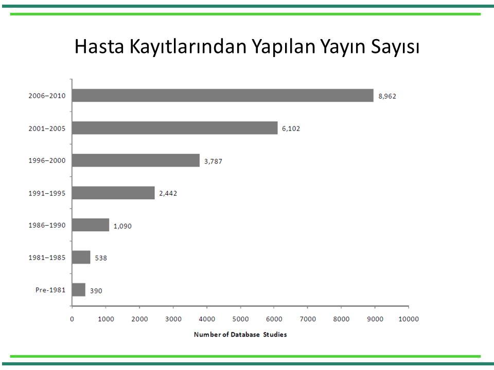 Hasta Kayıtlarından Yapılan Yayın Sayısı