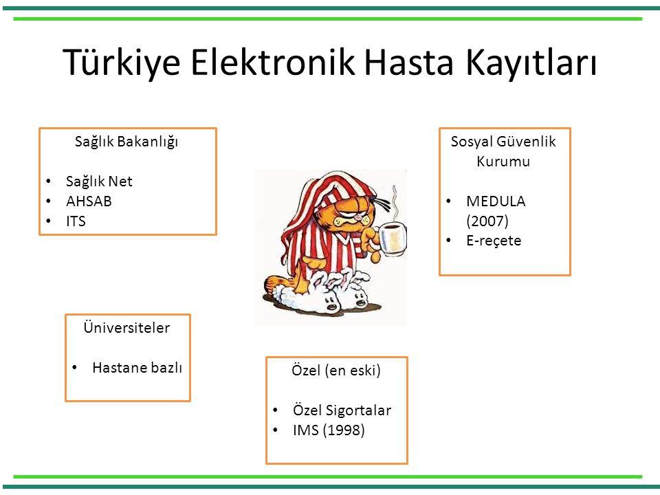 Türkiye Elektronik Hasta Kayıtları