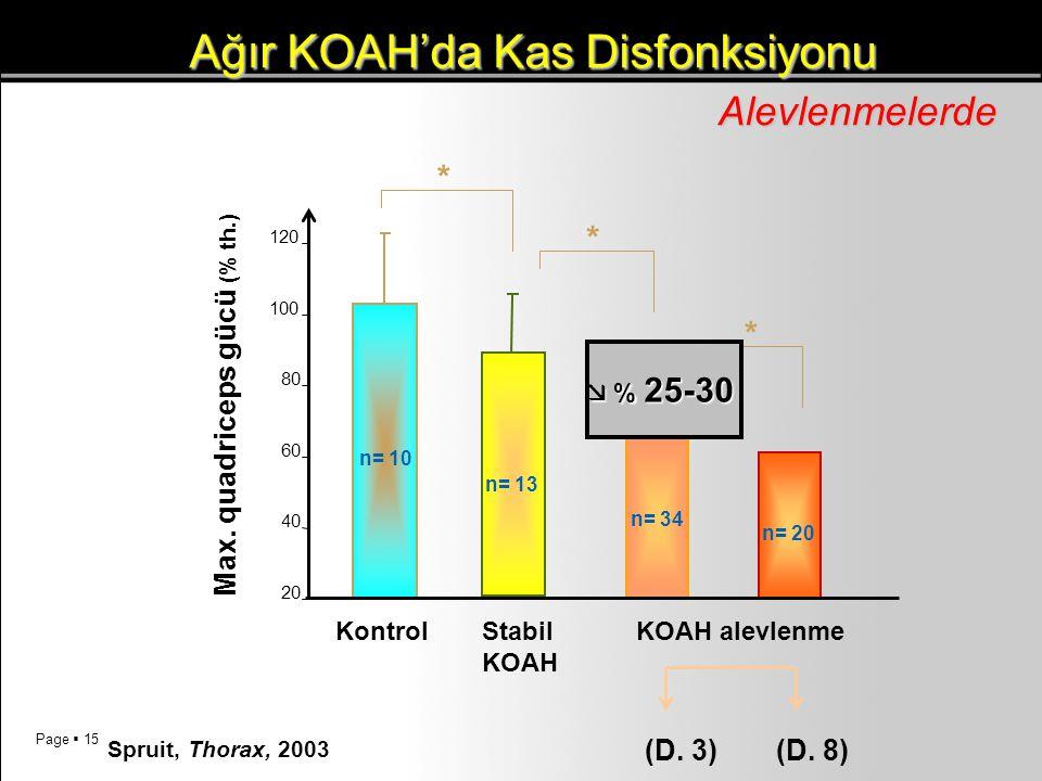 Ağır KOAH'da Kas Disfonksiyonu
