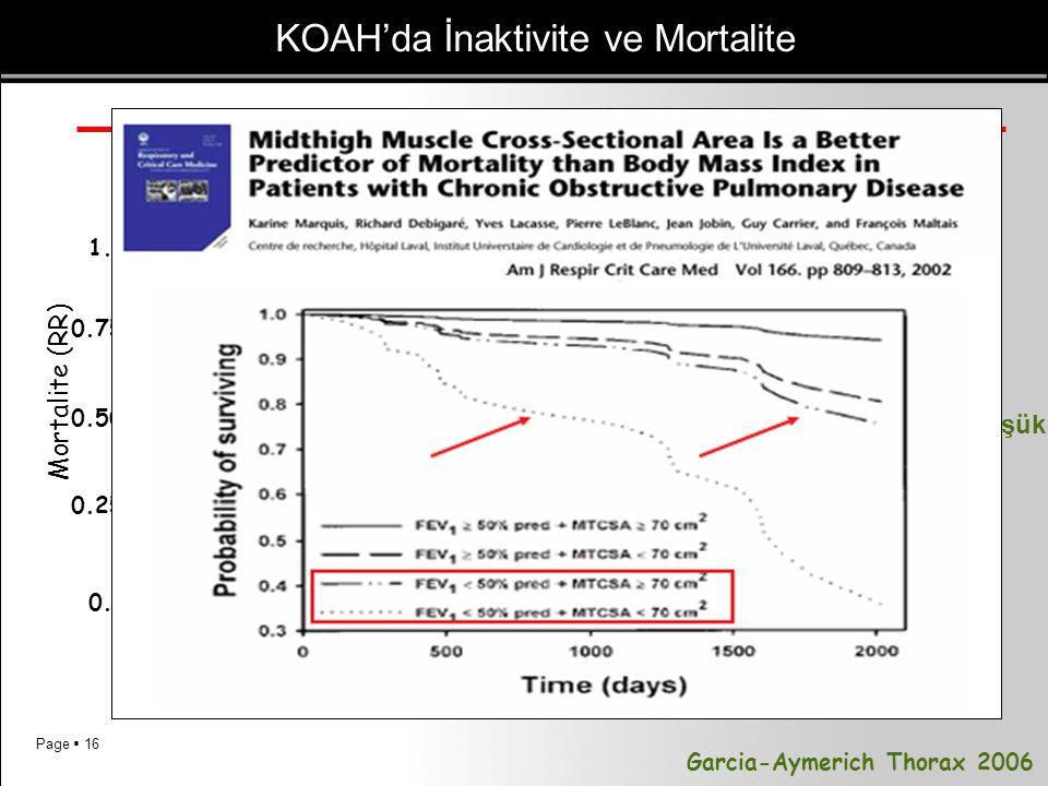 KOAH'da İnaktivite ve Mortalite