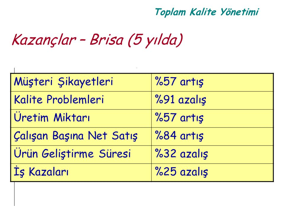 Kazançlar – Brisa (5 yılda)