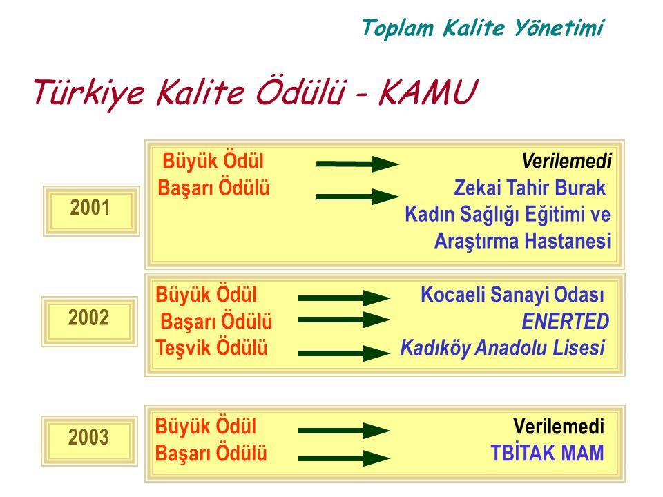 Türkiye Kalite Ödülü - KAMU