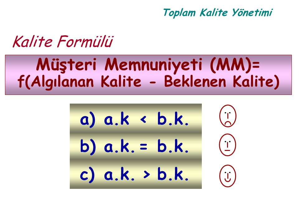 Müşteri Memnuniyeti (MM)= f(Algılanan Kalite - Beklenen Kalite)