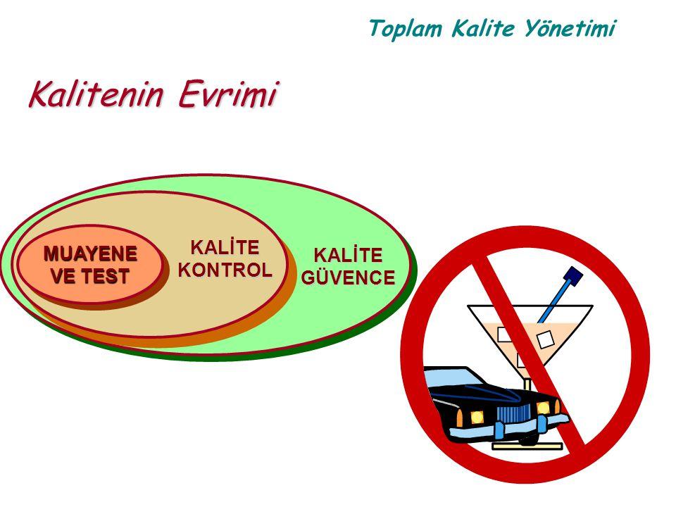 Kalitenin Evrimi KALİTE GÜVENCE MUAYENE VE TEST KONTROL