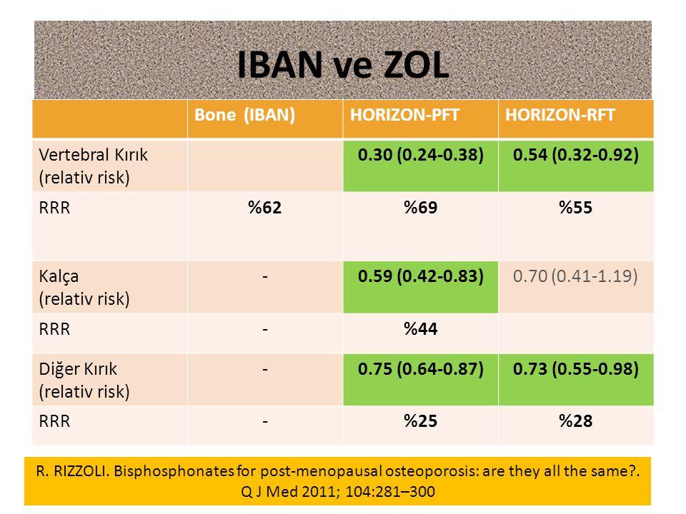 IBAN ve ZOL Bone (IBAN) HORIZON-PFT HORIZON-RFT Vertebral Kırık