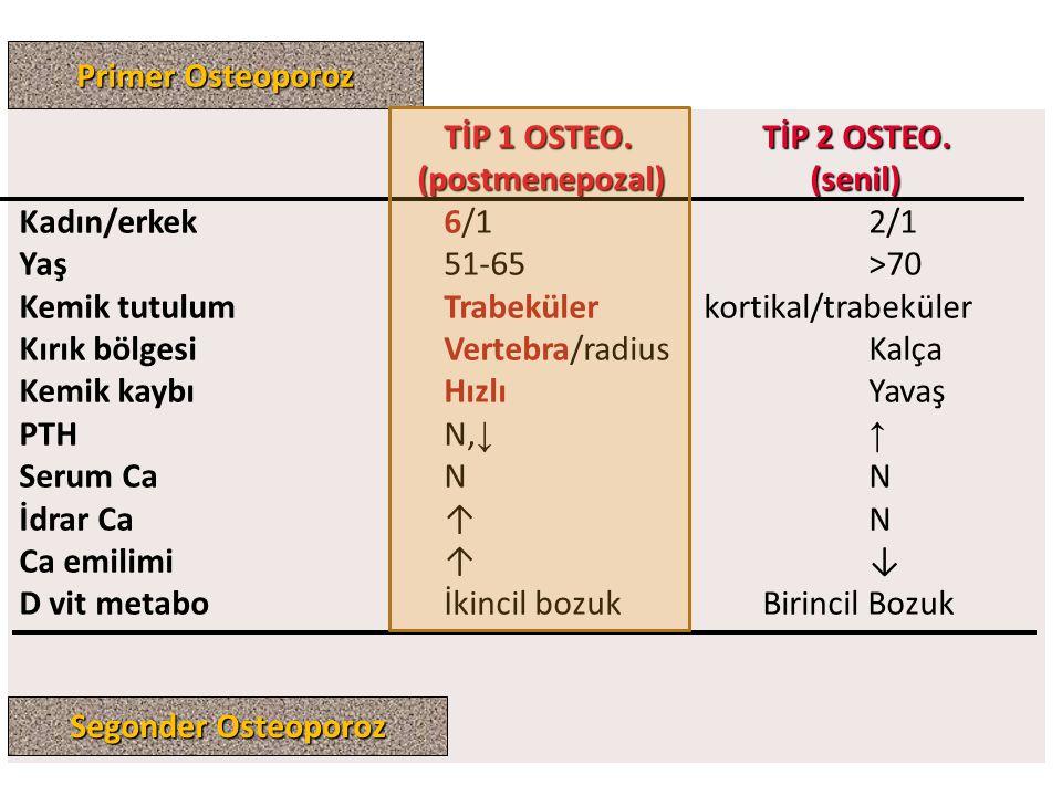 Primer Osteoporoz TİP 1 OSTEO. TİP 2 OSTEO. (postmenepozal) (senil) Kadın/erkek 6/1 2/1.