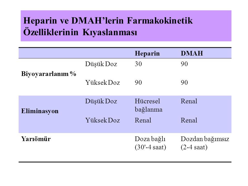 Heparin ve DMAH'lerin Farmakokinetik Özelliklerinin Kıyaslanması