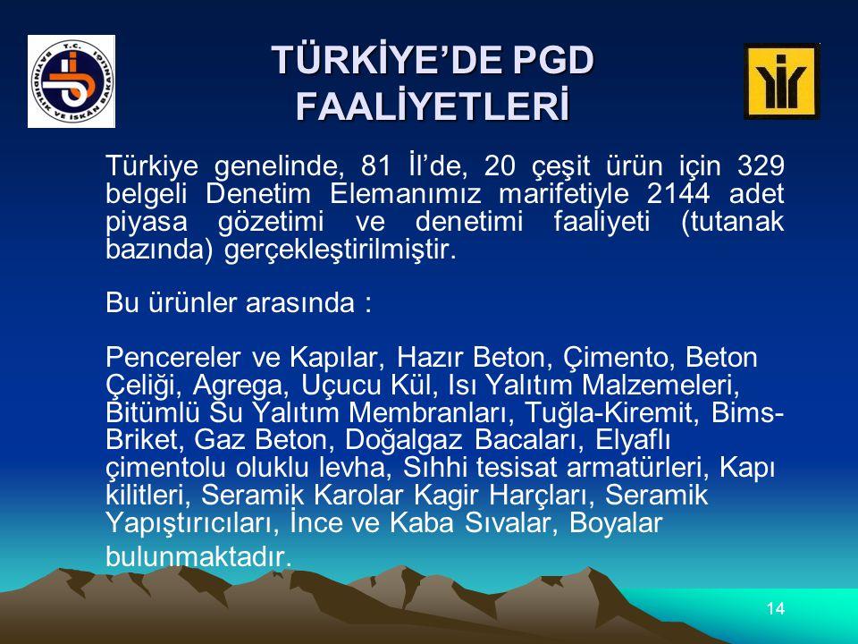 TÜRKİYE'DE PGD FAALİYETLERİ