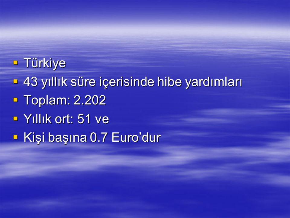 Türkiye 43 yıllık süre içerisinde hibe yardımları.