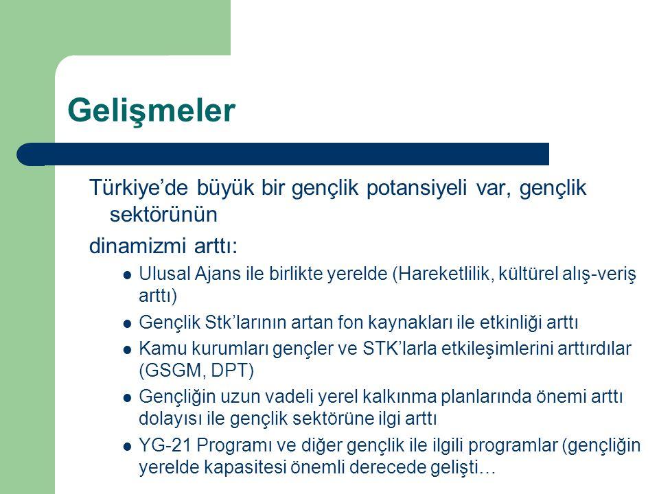 Gelişmeler Türkiye'de büyük bir gençlik potansiyeli var, gençlik sektörünün. dinamizmi arttı:
