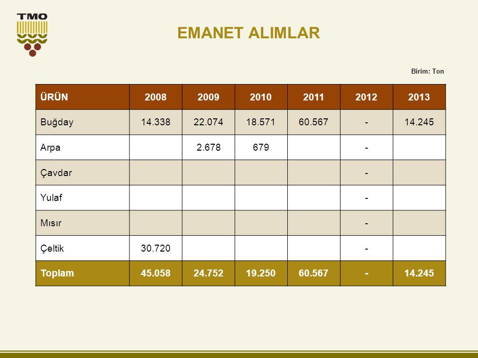 EMANET ALIMLAR ÜRÜN 2008 2009 2010 2011 2012 2013 Buğday 14.338 22.074