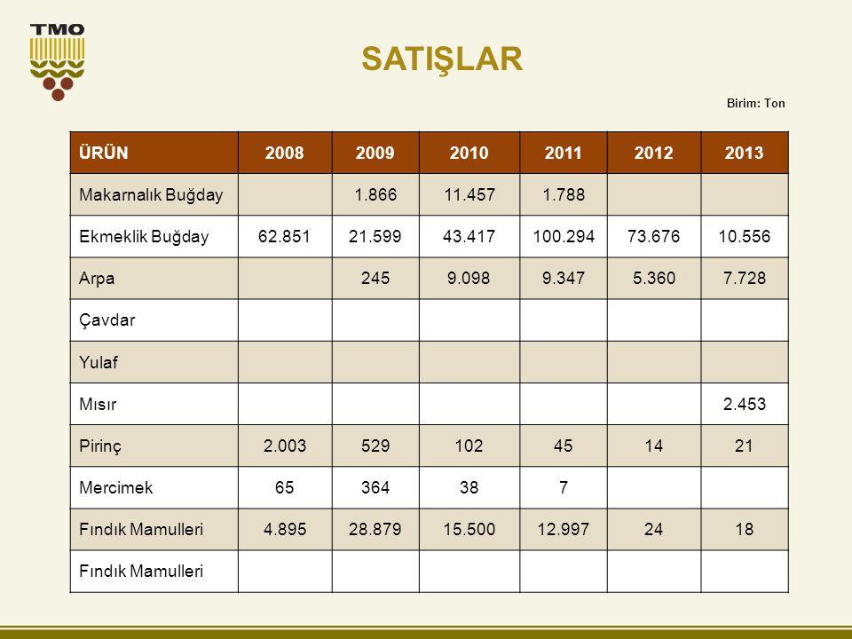 SATIŞLAR ÜRÜN 2008 2009 2010 2011 2012 2013 Makarnalık Buğday 1.866