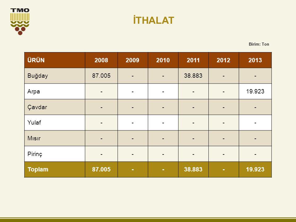 İTHALAT ÜRÜN 2008 2009 2010 2011 2012 2013 Buğday 87.005 - 38.883 Arpa
