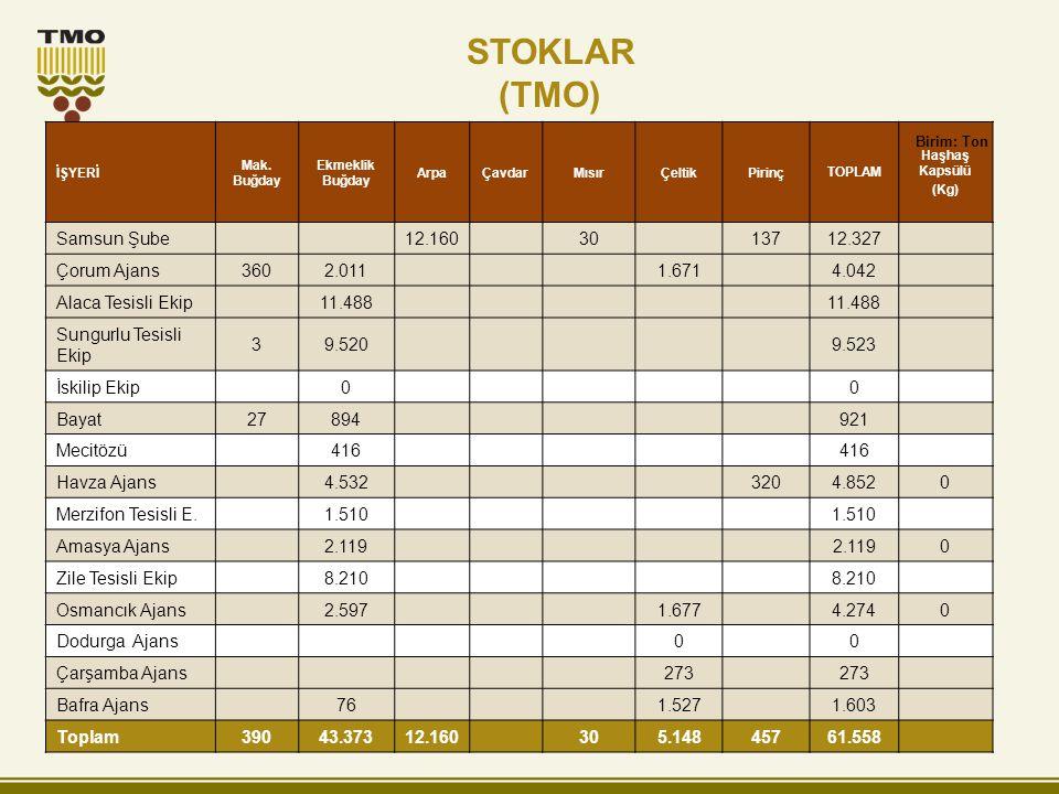 STOKLAR (TMO) Samsun Şube 12.160 30 137 12.327 Çorum Ajans 360 2.011