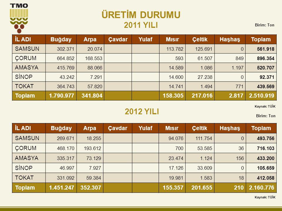 ÜRETİM DURUMU 2011 YILI 2012 YILI İL ADI Buğday Arpa Çavdar Yulaf