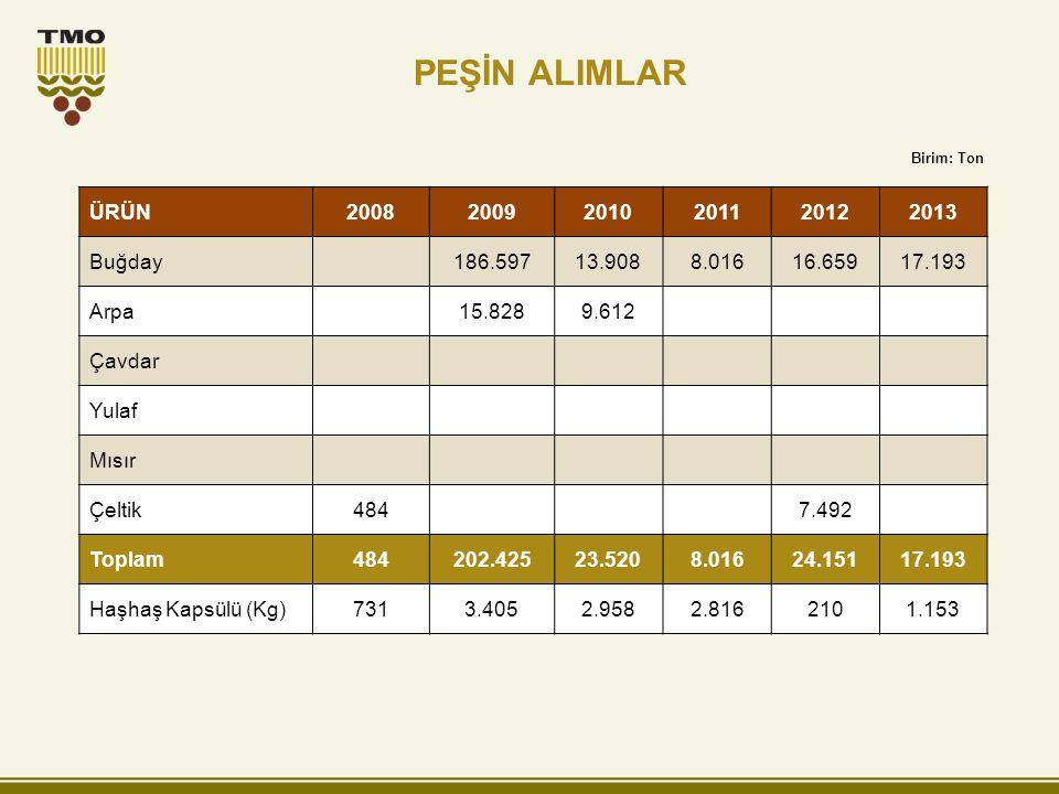 PEŞİN ALIMLAR ÜRÜN 2008 2009 2010 2011 2012 2013 Buğday 186.597 13.908