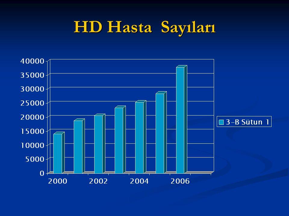 HD Hasta Sayıları