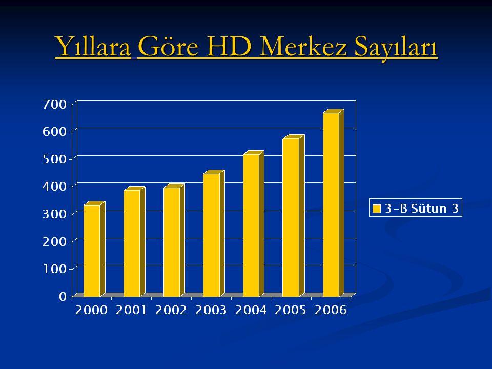 Yıllara Göre HD Merkez Sayıları