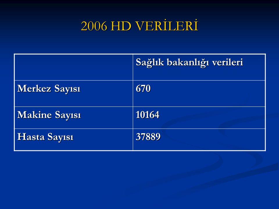 2006 HD VERİLERİ Sağlık bakanlığı verileri Merkez Sayısı 670