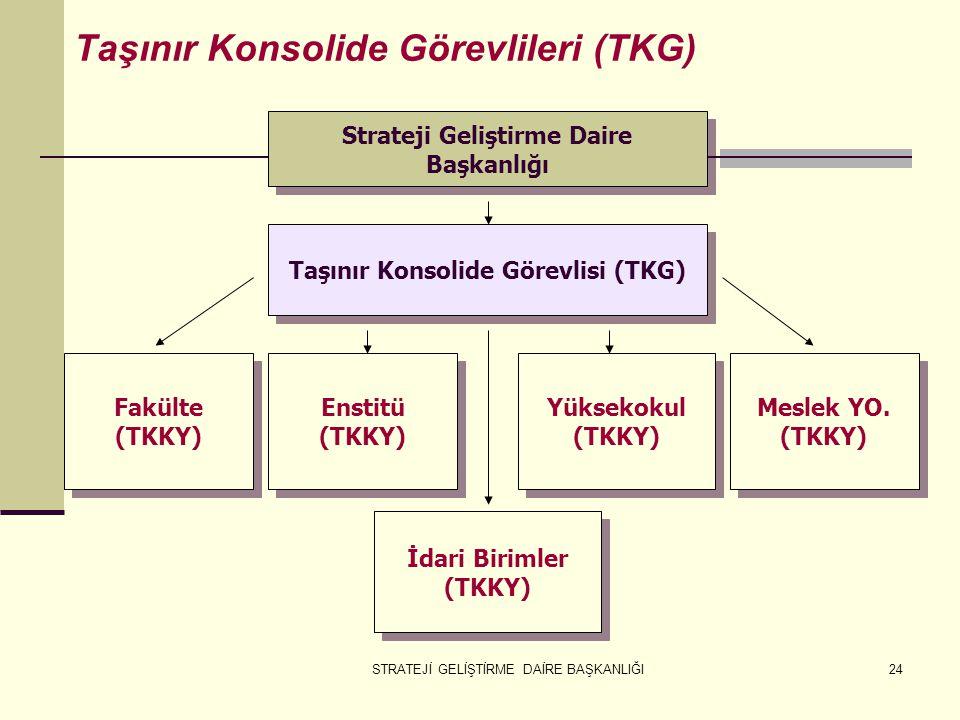 Strateji Geliştirme Daire Taşınır Konsolide Görevlisi (TKG)