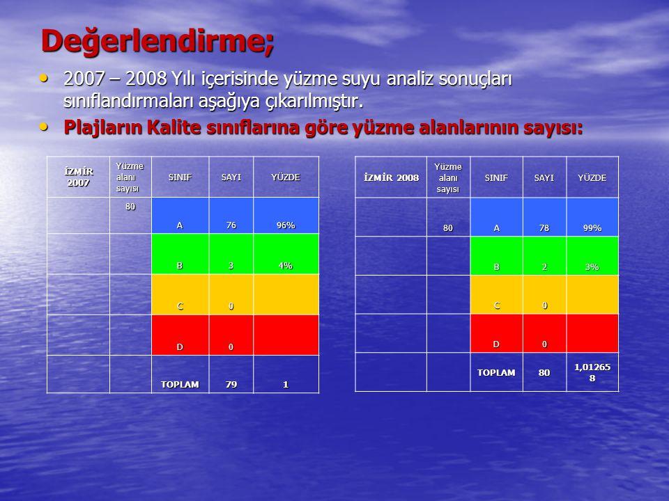 Değerlendirme; 2007 – 2008 Yılı içerisinde yüzme suyu analiz sonuçları sınıflandırmaları aşağıya çıkarılmıştır.