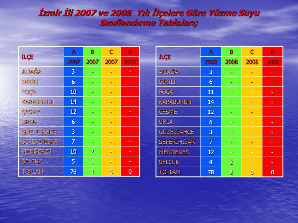 İzmir İli 2007 ve 2008 Yılı İlçelere Göre Yüzme Suyu Sınıflandırma Tabloları;