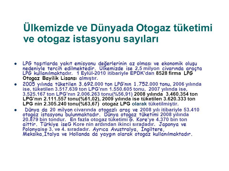 Ülkemizde ve Dünyada Otogaz tüketimi ve otogaz istasyonu sayıları