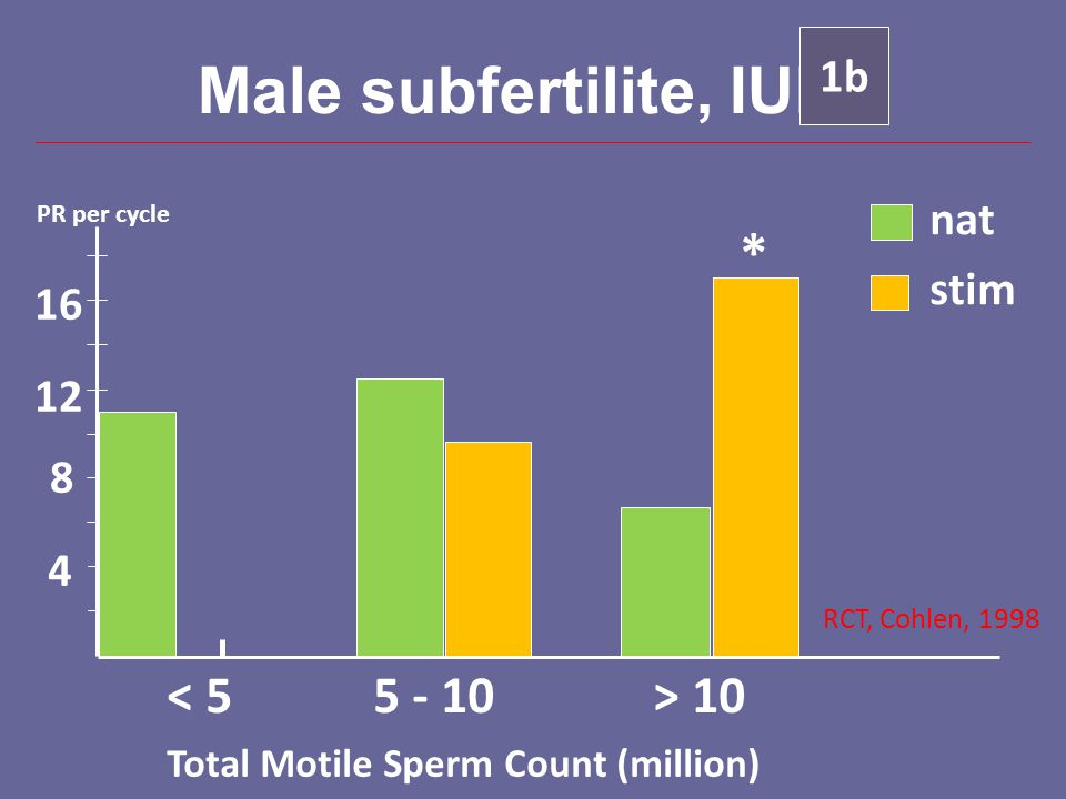 Male subfertilite, IUI * < 5 5 - 10 > 10 1b nat stim 16 12 8 4