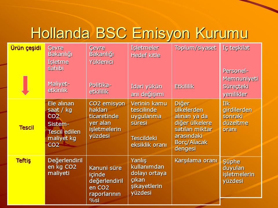 Hollanda BSC Emisyon Kurumu