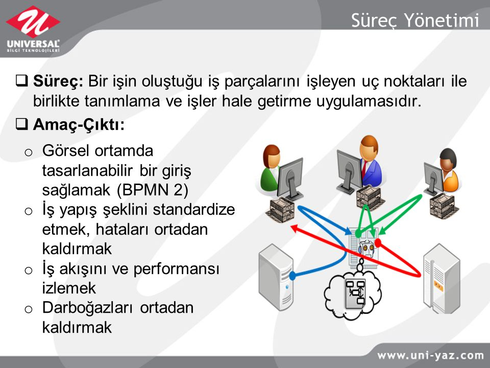 Süreç Yönetimi Süreç: Bir işin oluştuğu iş parçalarını işleyen uç noktaları ile birlikte tanımlama ve işler hale getirme uygulamasıdır.