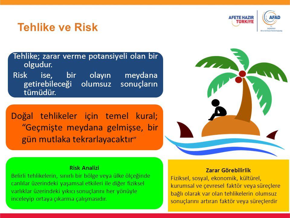 Tehlike ve Risk Tehlike; zarar verme potansiyeli olan bir olgudur. Risk ise, bir olayın meydana getirebileceği olumsuz sonuçların tümüdür.