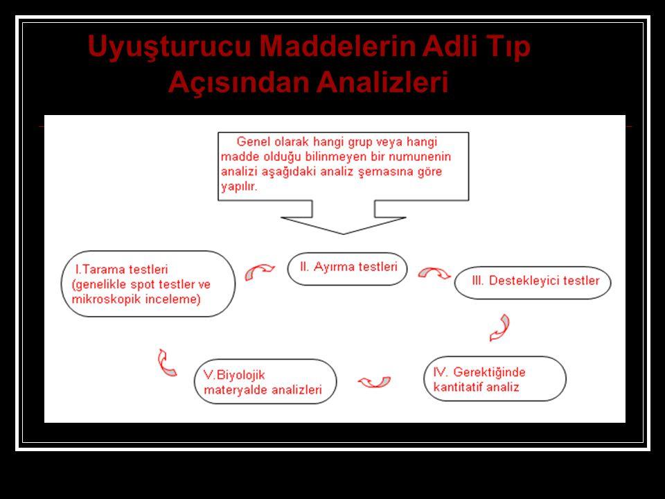 Uyuşturucu Maddelerin Adli Tıp Açısından Analizleri
