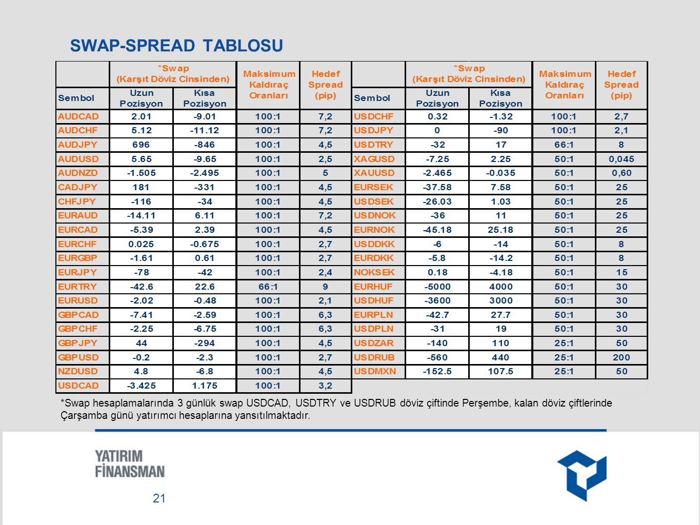 SWAP-SPREAD TABLOSU