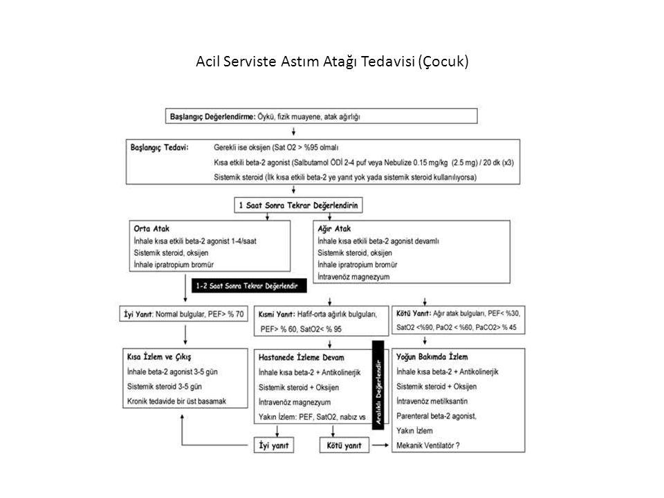 Acil Serviste Astım Atağı Tedavisi (Çocuk)