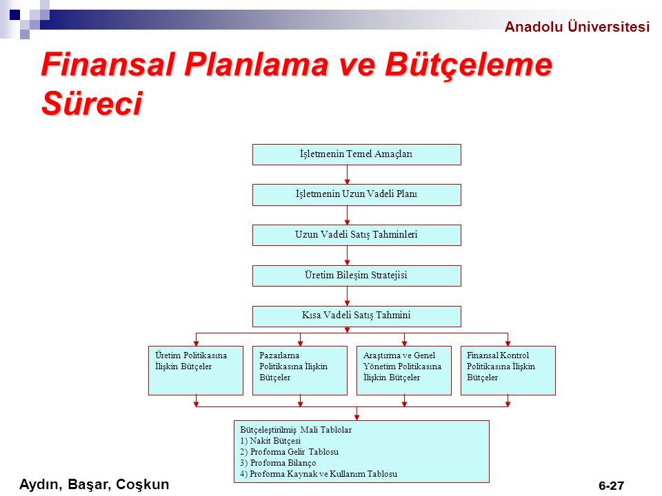 Finansal Planlama ve Bütçeleme Süreci