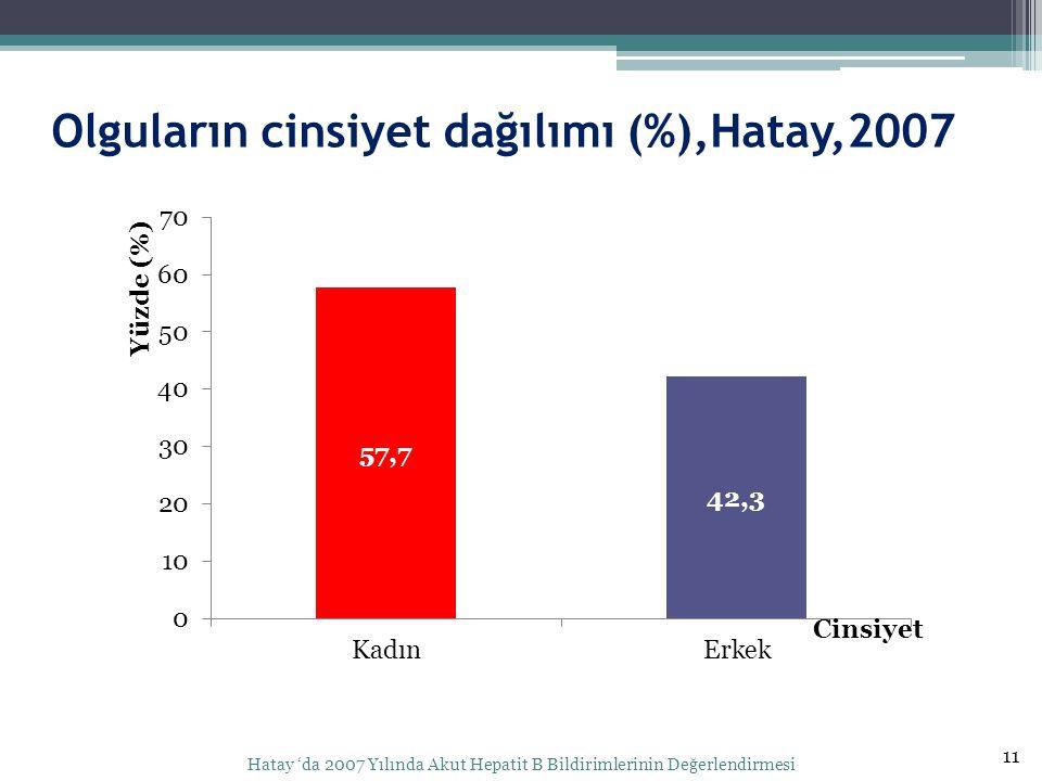 Olguların cinsiyet dağılımı (%),Hatay,2007